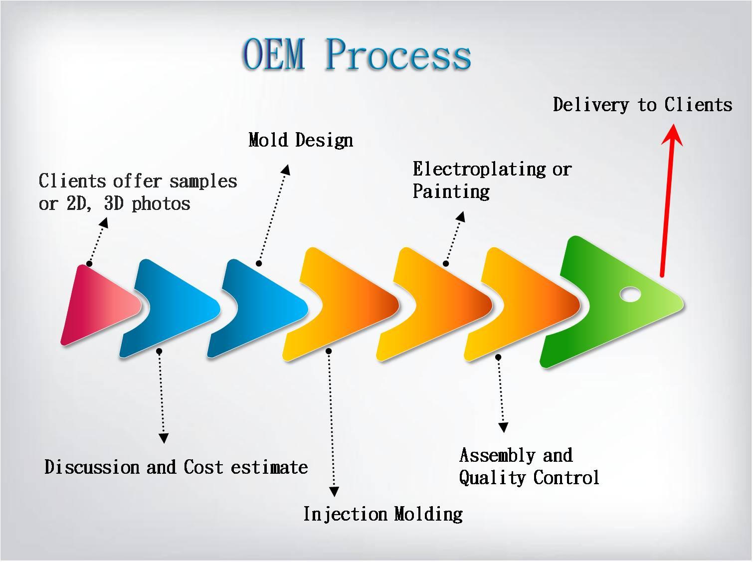 Oem Service Unitedtek Corporation